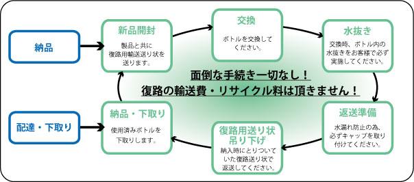 recyclesystem